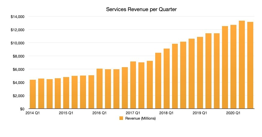 Apple doubled the size of its services revenue in four short years