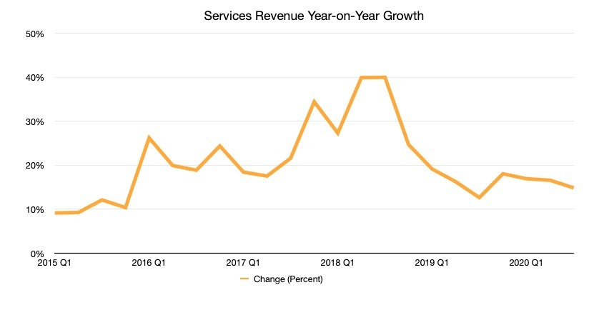 Apple services growth has slowed, but is still growing YoY